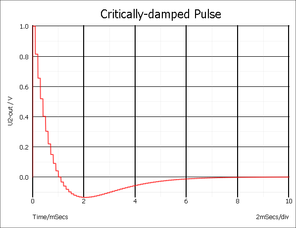 critically damped pulse graph